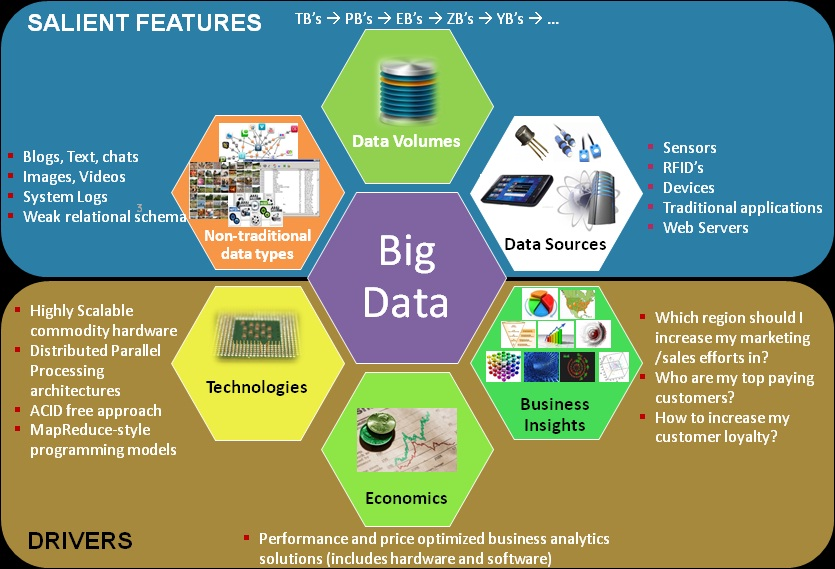 applications for big data analysis Big data is a term used to refer to the study and applications of data sets that are too complex for traditional data-processing application software to adequately deal with big data challenges include capturing data , data storage , data analysis , search, sharing , transfer , visualization , querying, updating, information privacy and data.